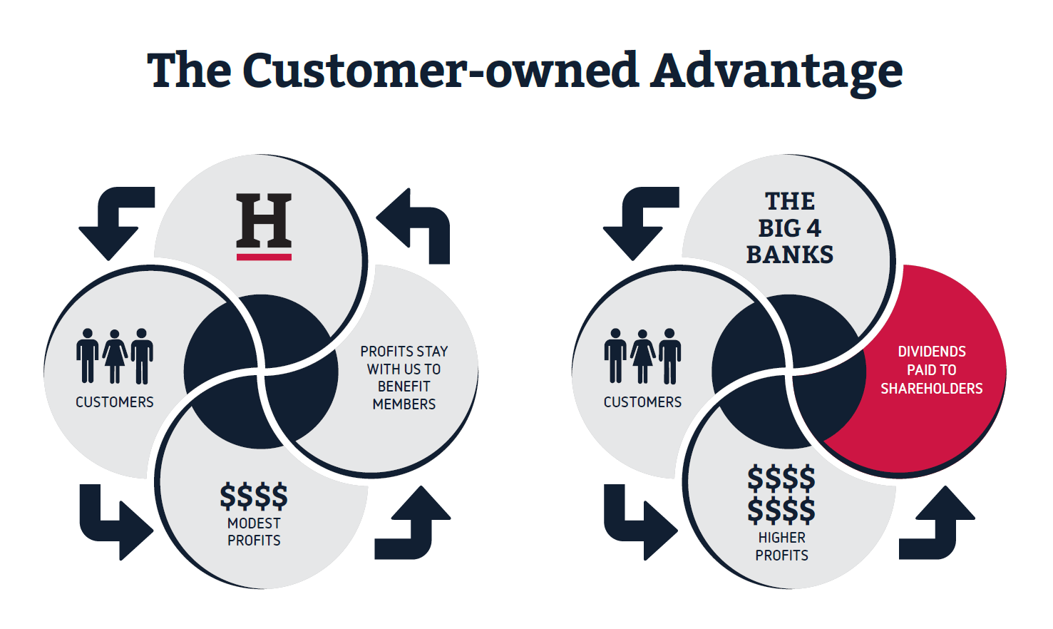 The customer-owned advantage